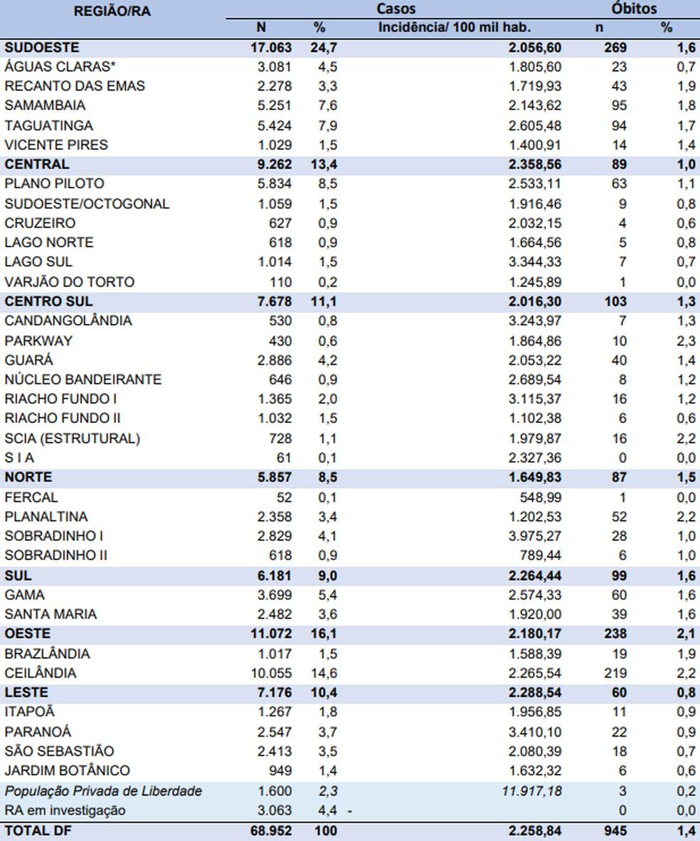 Casos de coronavírus por região do DF, em 16 de julho — Foto: SES-DF/Reprodução
