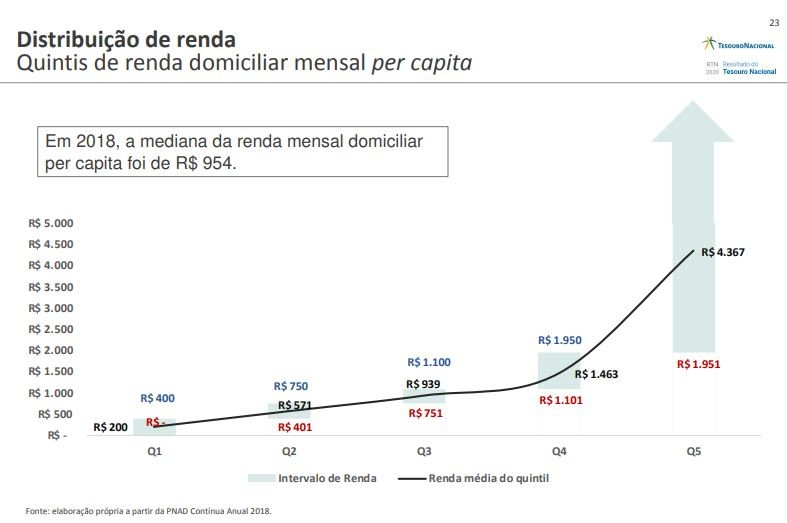 Ampliar faixa de isenção do IR favorece quem ganha mais, aponta Tesouro Nacional