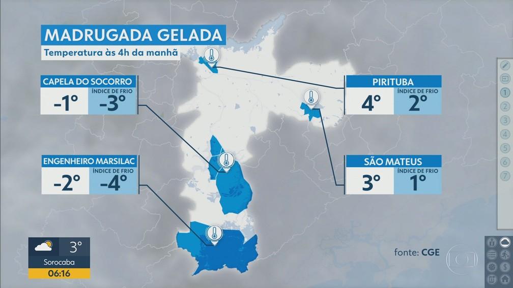 Temperaturas registradas na capital paulista na madrugada desta terça-feira (20). — Foto: Reprodução/TV Globo