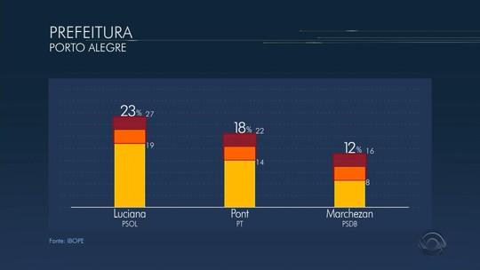 Luciana tem 23% e Pont, 18% à disputa de Porto Alegre, diz Ibope
