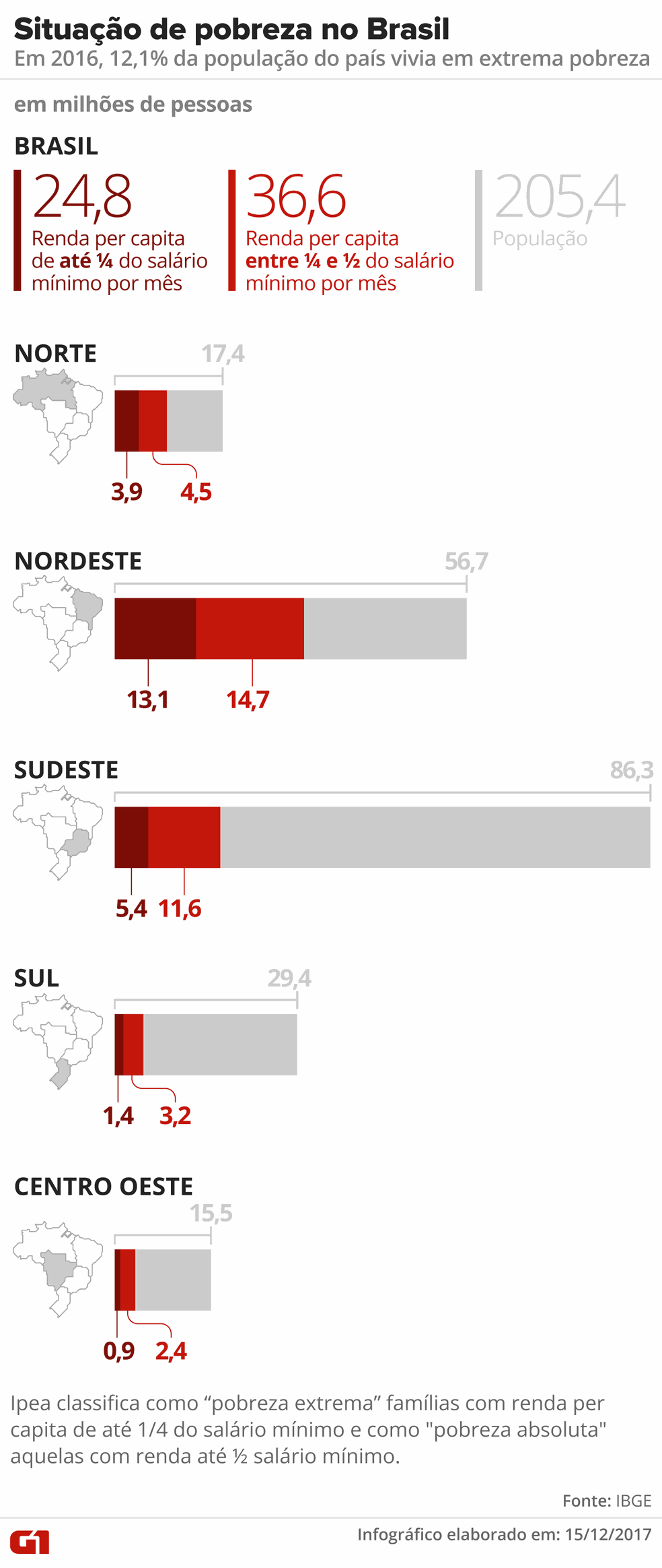Infográfico sobre situação da pobreza no Brasil (Foto: Arte/G1)