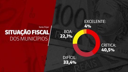 Situação fiscal é crítica ou difícil em 74% dos municípios do país, aponta Firjan
