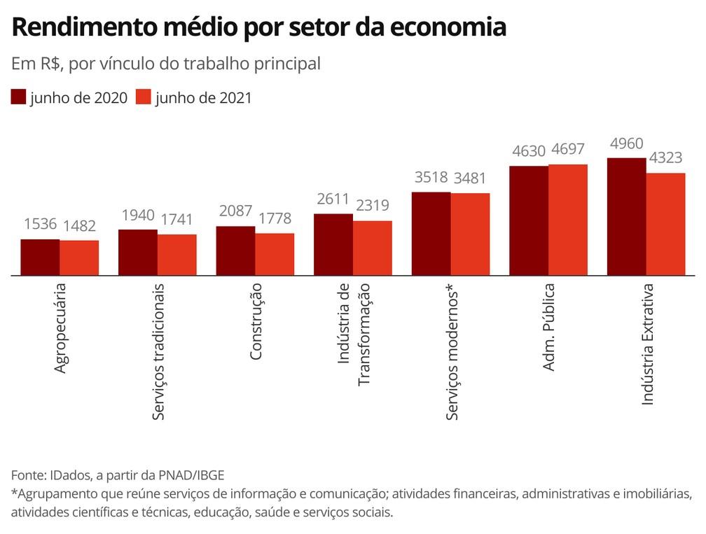 Rendimento médio por setor da economia — Foto: Economia G1