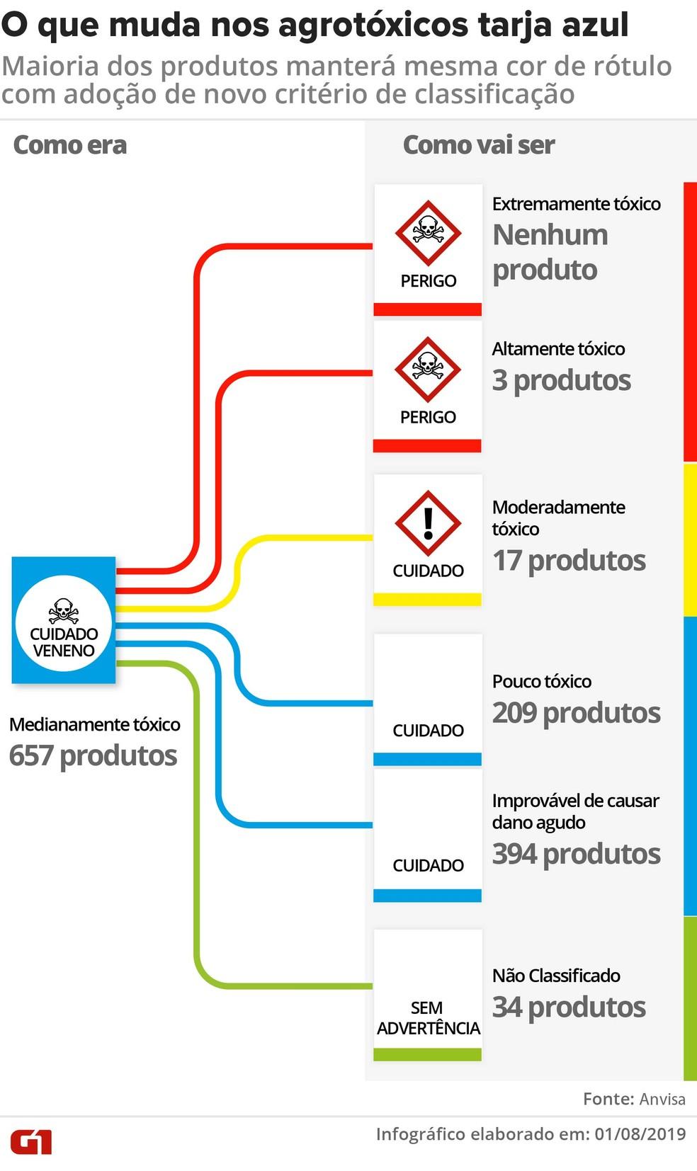 Veja a distribuição dos pesticidas de rótulo azul que vão mudar de categoria — Foto: Wagner Magalhães/G1