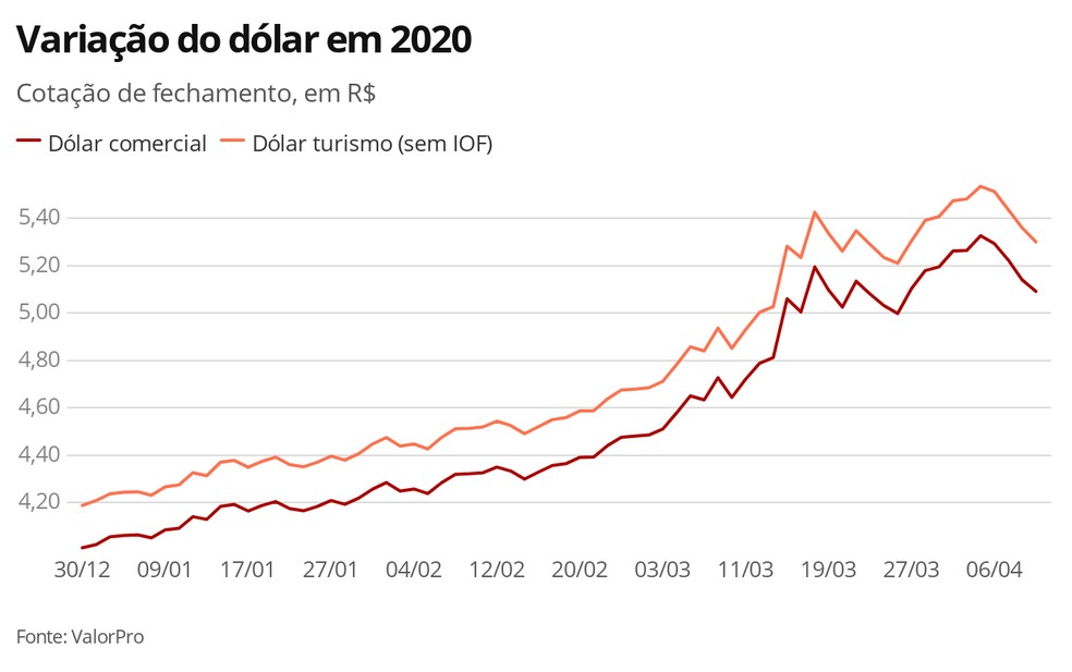 Dólar - 14.04.2020 — Foto: Economia G1