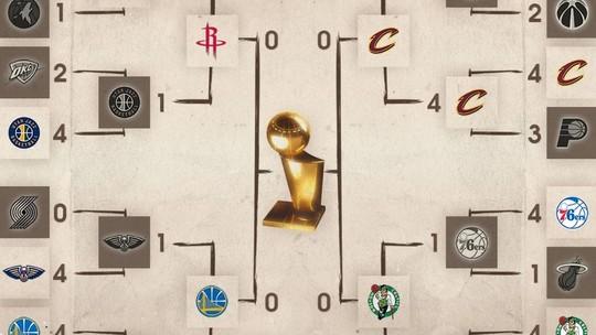 Foto: (NBA)