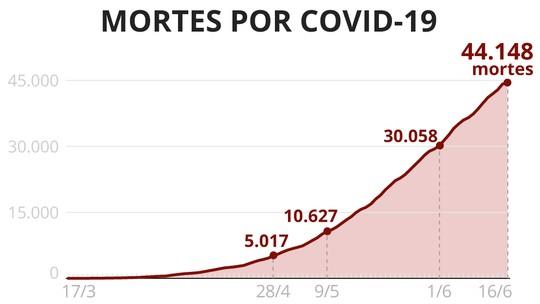 Morte da primeira vítima por Covid-19 no Brasil completa três ...