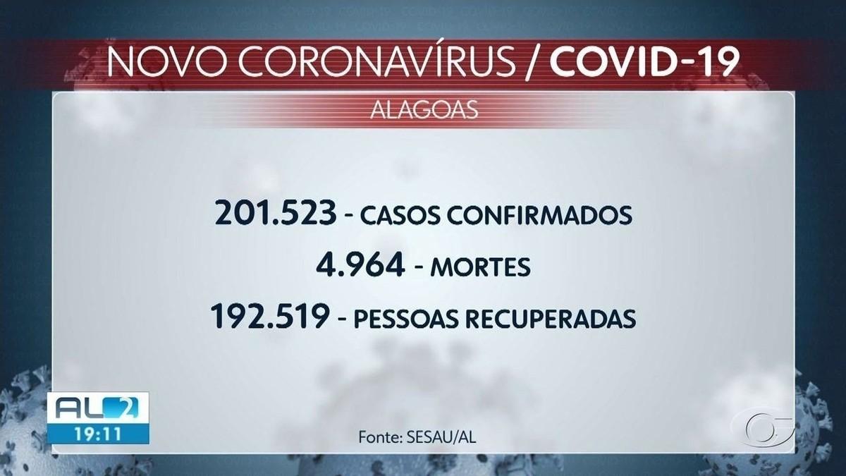 Alagoas confirma mais 21 mortes por Covid; total sobe para 4.964
