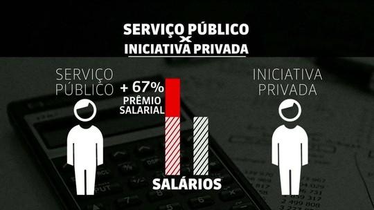 Relatório do Banco Mundial diz que gastos públicos no Brasil são ineficientes e injustos
