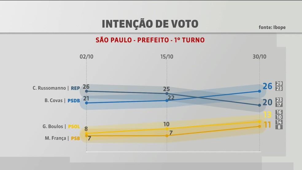 Pesquisa Ibope para prefeito em SP em 10 de outubro de 2020. — Foto: Reprodução/GloboNews
