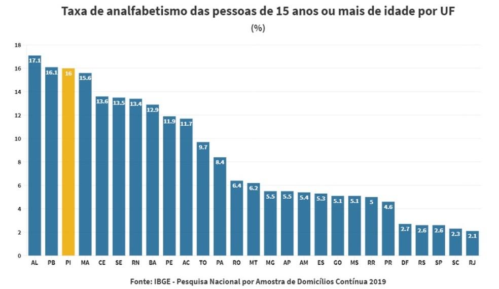Taxa de analfabetismo das pessoas de 15 anos ou mais de idade — Foto: Reprodução/IBGE