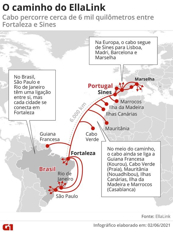 EllaLink é o primeiro cabo de alta velocidade entre América Latina e Europa. — Foto: Arte/G1