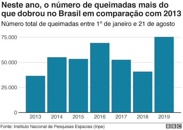 Número de queimadas mais do que dobrou no Brasil em comparação com 2013 (Foto: Instituto Nacional de Pesquisas Espaciais (INPE) via BBC News)