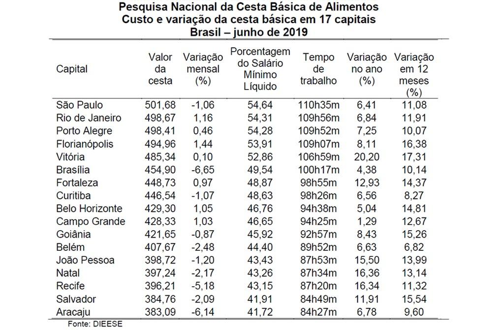 Custo da cesta tem comportamento diferente entre as capitais em junho — Foto: Divulgação/Dieese
