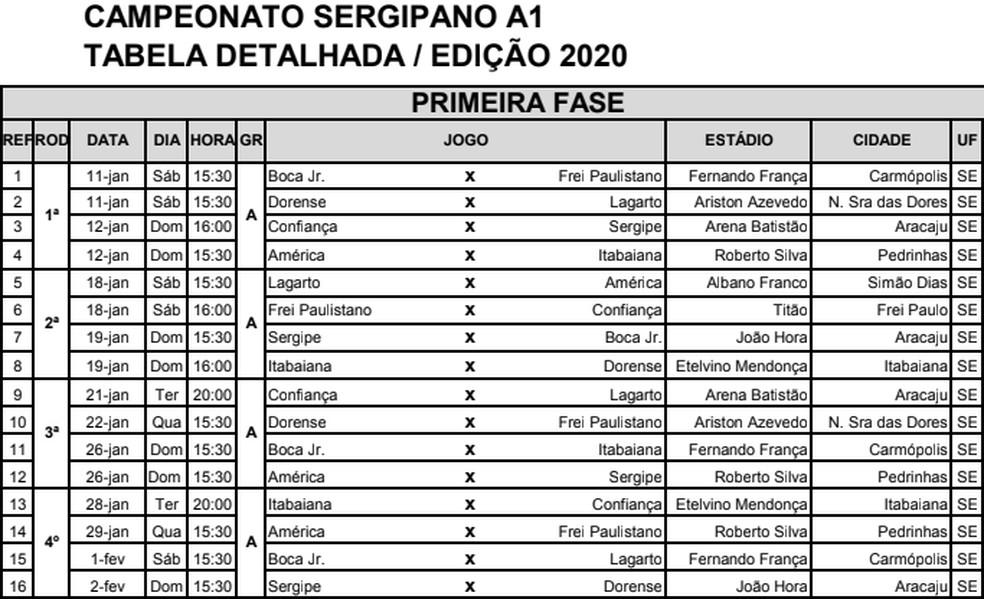 Tabela detalhada da primeira fase do Campeonato Sergipano 2020 — Foto: Reprodução/FSF