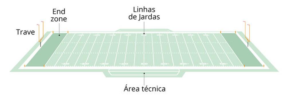Elementos de um campo tradicional de futebol americano — Foto: infografia