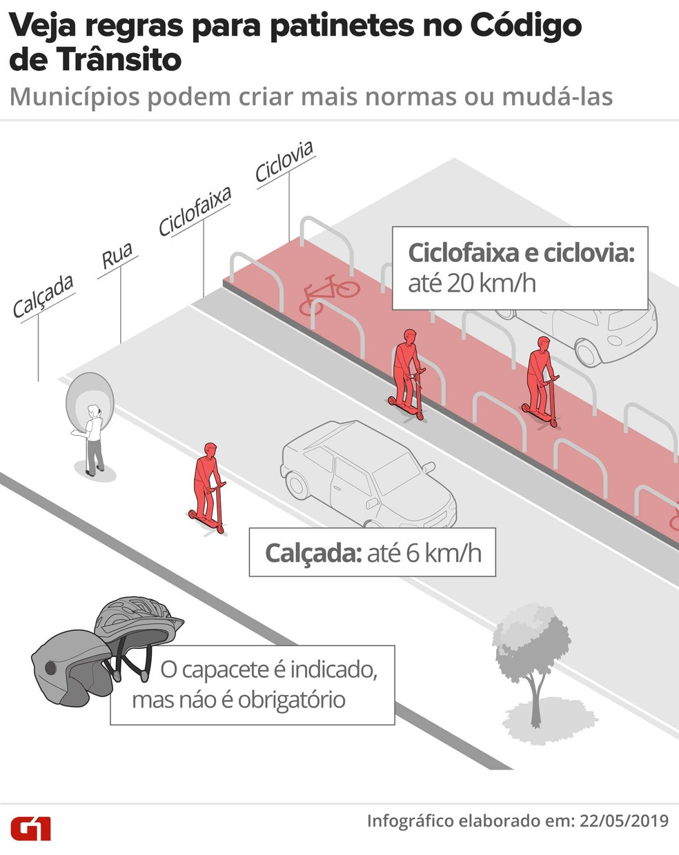 Veja o que diz o Código de Trânsito sobre patinetes — Foto: Rodrigo Sanches/G1