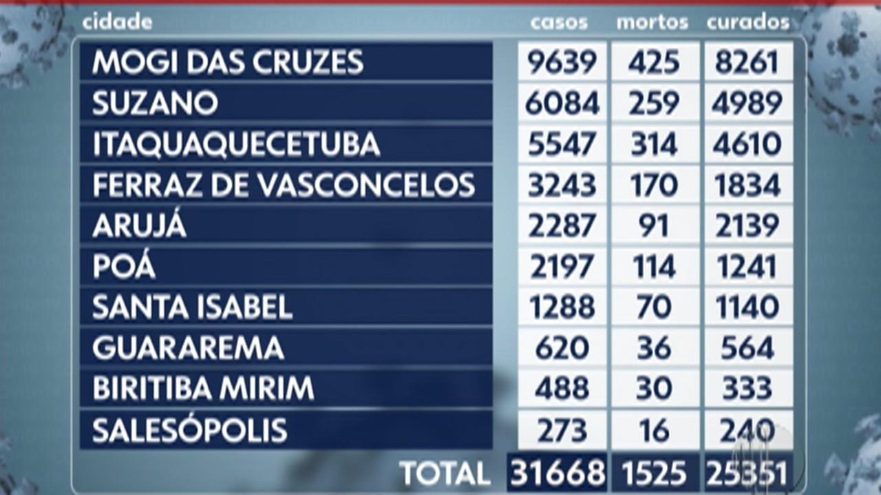 Alto Tietê confirma mais 138 novos casos de Covid-19 entre segunda e terça-feira