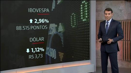 Bolsa fecha em alta de quase 3% e dólar recua a R$ 3,73