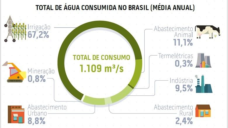 Total de água consumida no Brasil (média anual) (Foto: Redação Globo Rural)