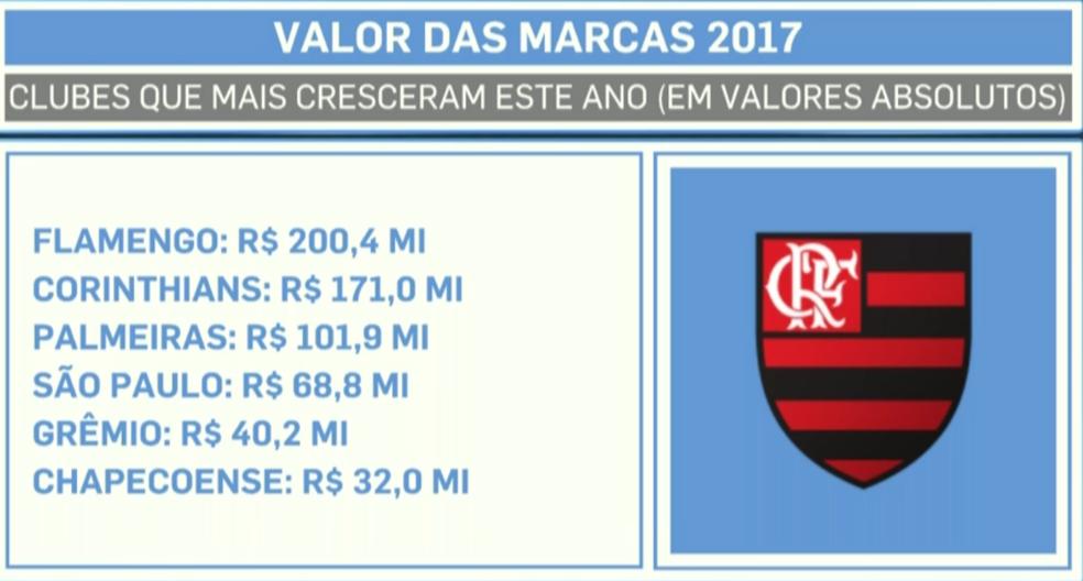Clubes do futebol que mais cresceram em valores absolutos (Foto: Arte SporTV)