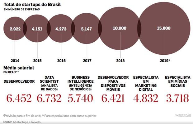 Gráfico Estadão (Foto: Divulgação)