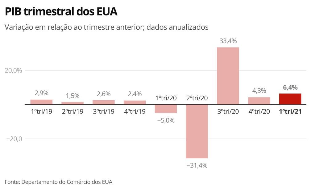 PIB EUA 1 tri 21 — Foto: Economia G1