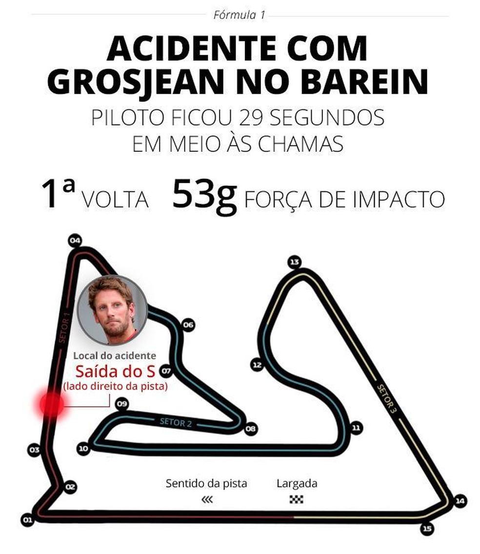 Informações do acidente de Romain Grosjean no Barein — Foto: Infoesporte