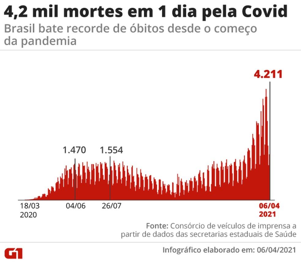 Mortes por Covid registradas em 24 horas no país batem recorde: 4.211 — Foto: Editoria de Arte/G1