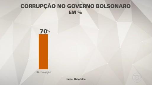 Bolsonaro não está bem visto em novas pesquisas
