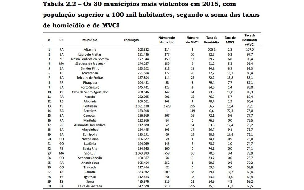 Bahia tem nove cidades na lista de 30 cidades mais violentas (Foto: Reprodução/ Ipea)