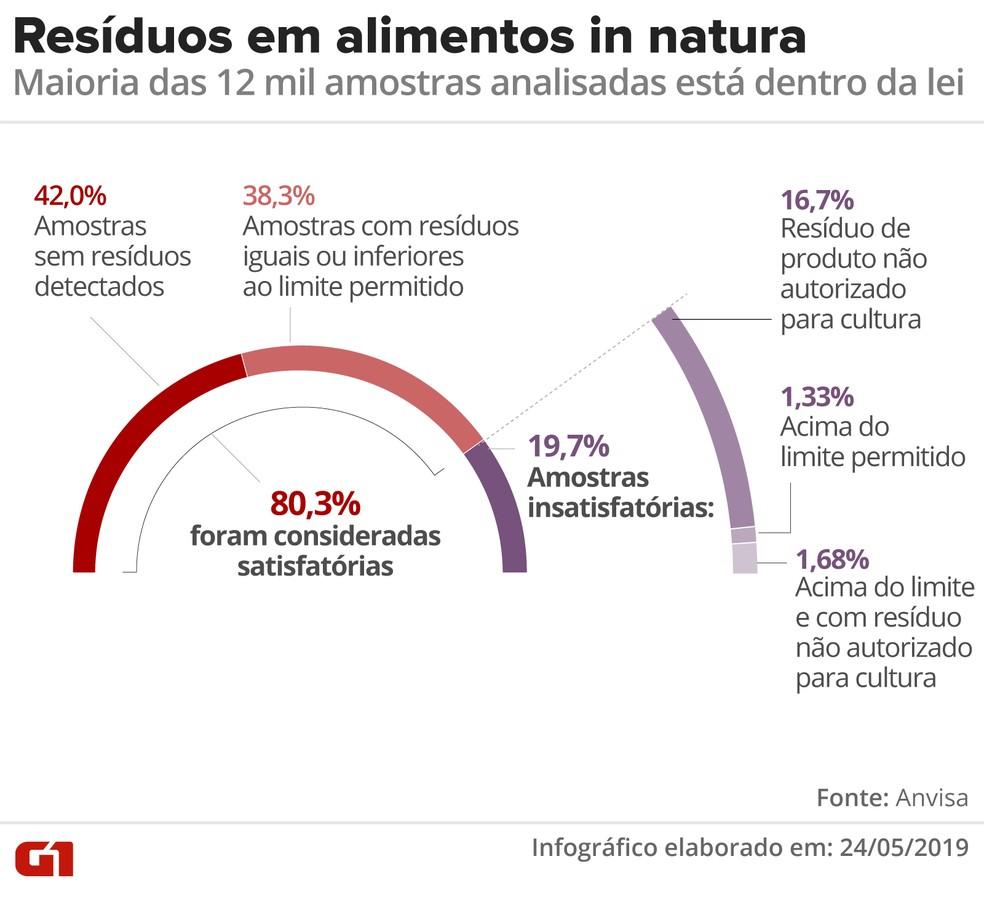 Monitoramento inclui 25 alimentos que representam cerca de 70% dos produtos de origem vegetal consumidos pelos brasileiros — Foto: Roberta Jaworski/G1