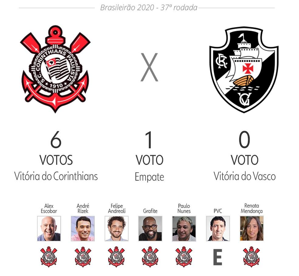 Palpite ge: Corinthians x Vasco — Foto: ge