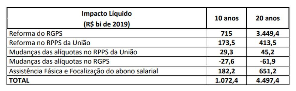 Tabela apresentada em proposta da reforma da Previdência — Foto: Divulgação/Ministério da Economia