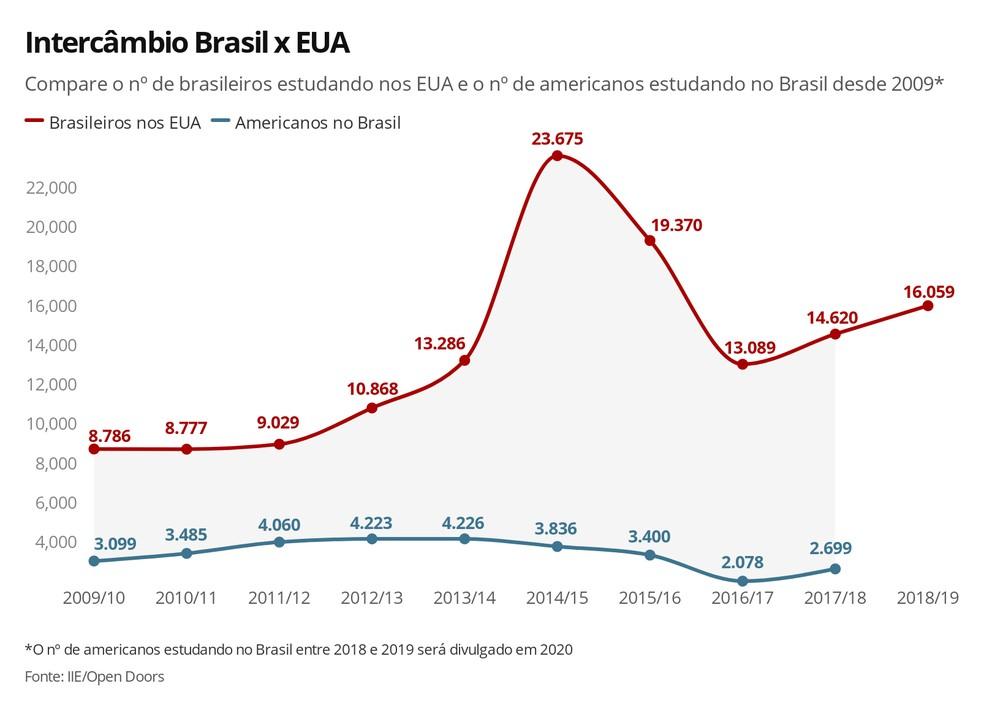 Compare o nº de brasileiros estudando nos EUA e o nº de americanos estudando no Brasil na última década — Foto: Ana Carolina Moreno/G1