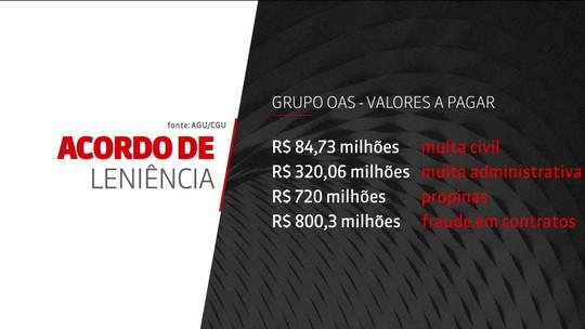 OAS fecha acordo de leniência e vai pagar R$ 1,92 bi até 2047