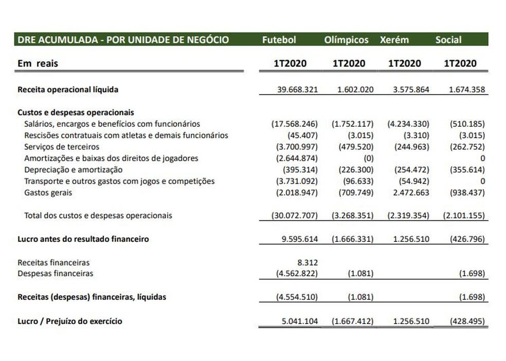 Diferença de receitas e despesas por área — Foto: Reprodução