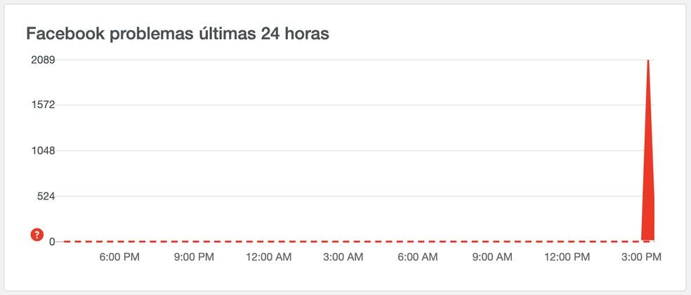 Plataforma DownDetector registrou reclamações para o Facebook às 15h15, mas em volume menor se comparado com o Instagram. — Foto: Reprodução/DownDetector