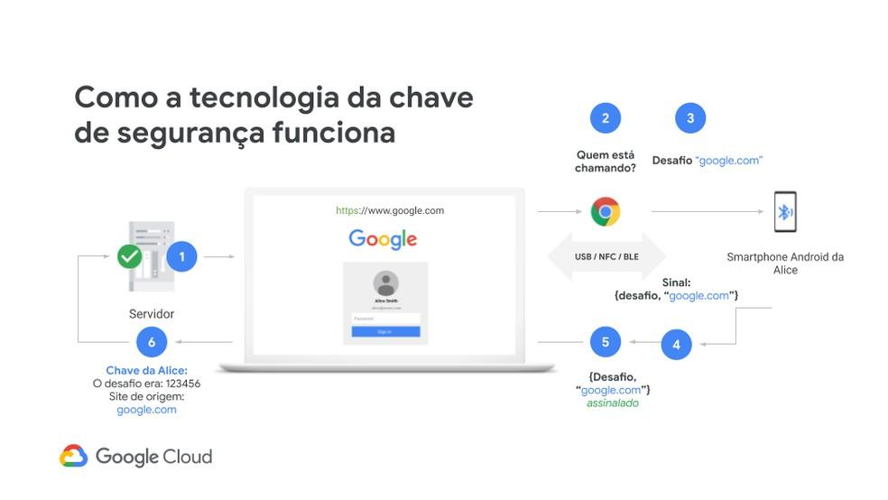 : Após fazer login na conta Google, navegador contata o celular por Bluetooth para obter autorização que será comunicada ao serviço, substituindo outros recursos na autenticação de duas etapas. — Foto: Divulgação/Google