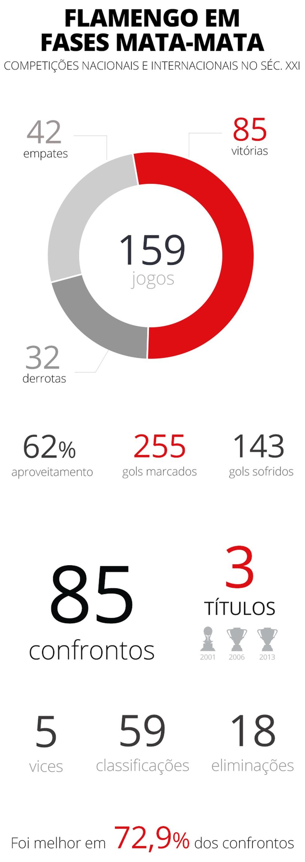 Desempenho do Flamengo em fases mata-mata no século 21 — Foto: Infoesporte