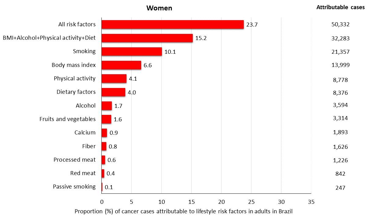 Fatores de risco x proporção de casos entre as mulheres (Foto: FMUSP)