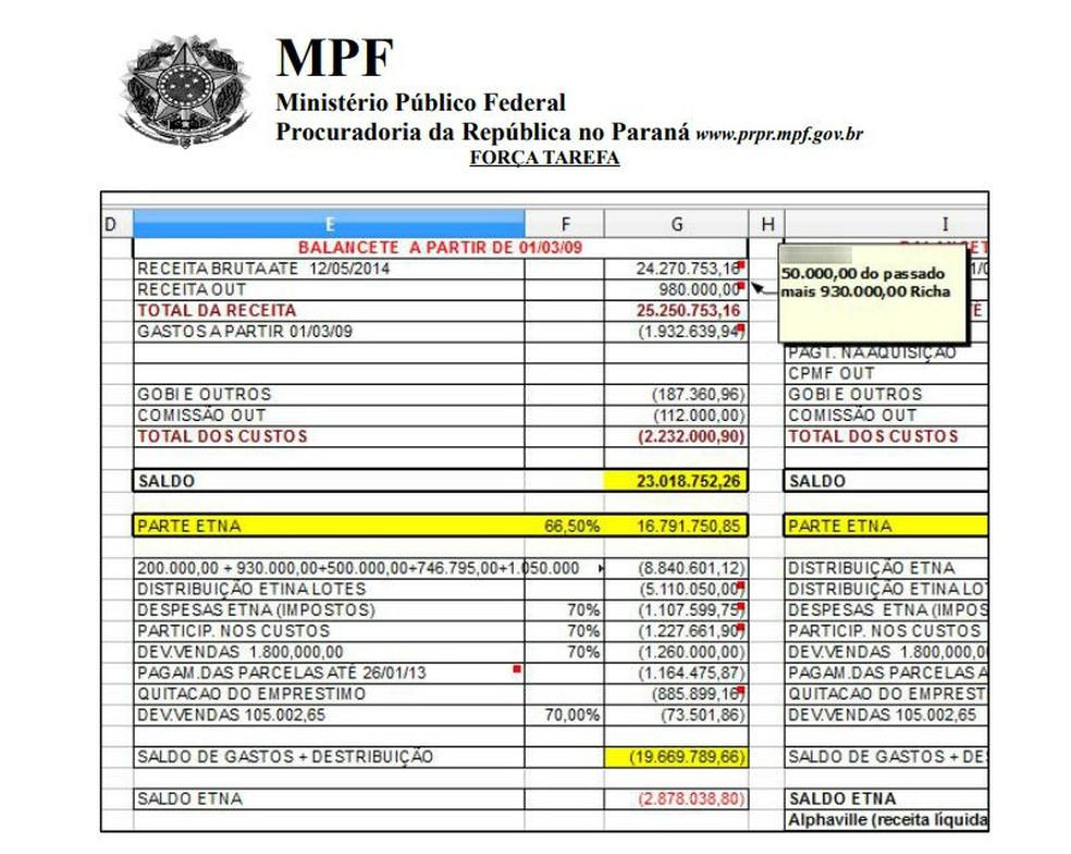 Segundo os procuradores, o empresário apresentou uma planilha criada na época da transação do terreno, que mostra os valores envolvidos no negócio — Foto: Reprodução/MPF