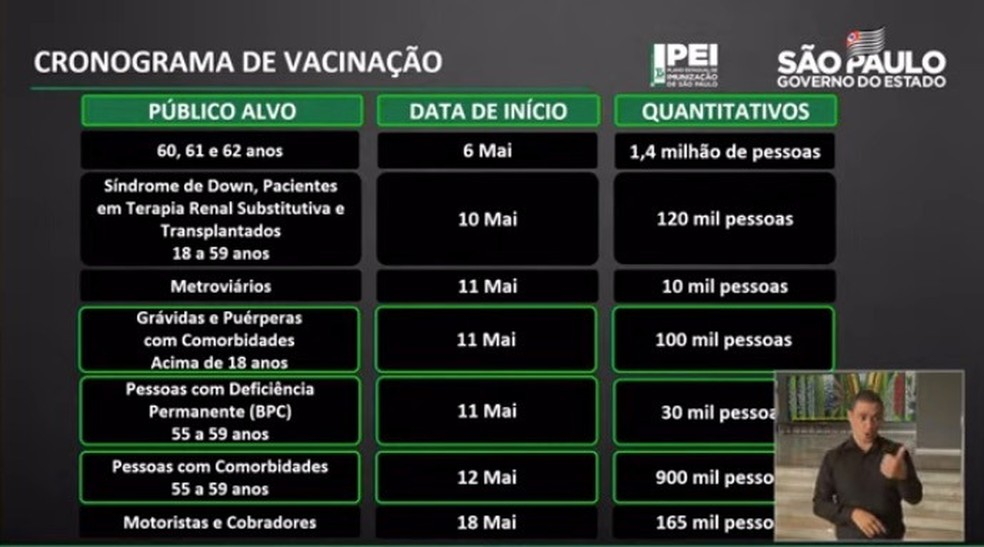 Veja o novo calendário de vacinação contra a Covid-19 no estado de São Paulo divulgado nesta quarta-feira (5). — Foto: Divulgação/Governo de São Paulo