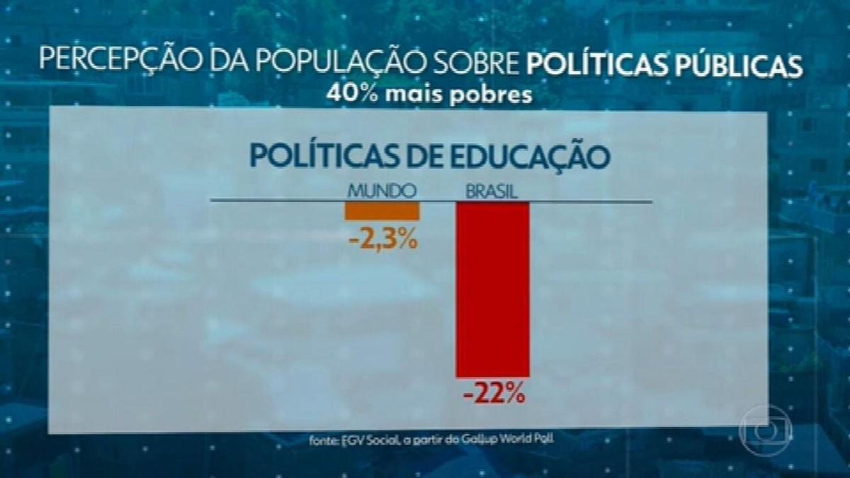 Pandemia piora visão dos brasileiros sobre políticas de saúde, educação e meio ambiente, diz estudo