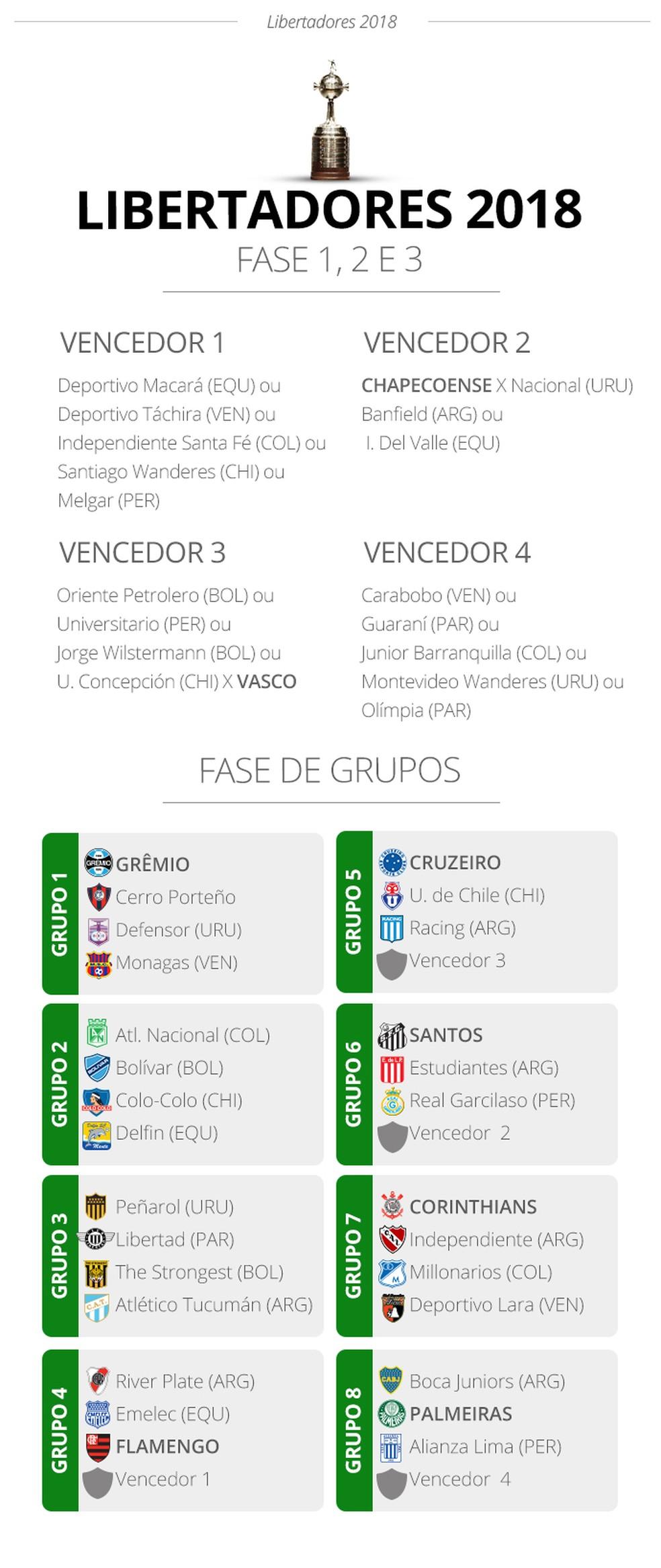 LIBERTADORES - Grupos e confronto todos (Foto: Infoesporte)