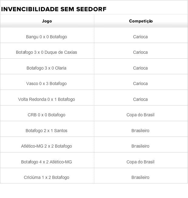 Invencibilidade do Botafogo sem Seedorf (Foto: Arte)
