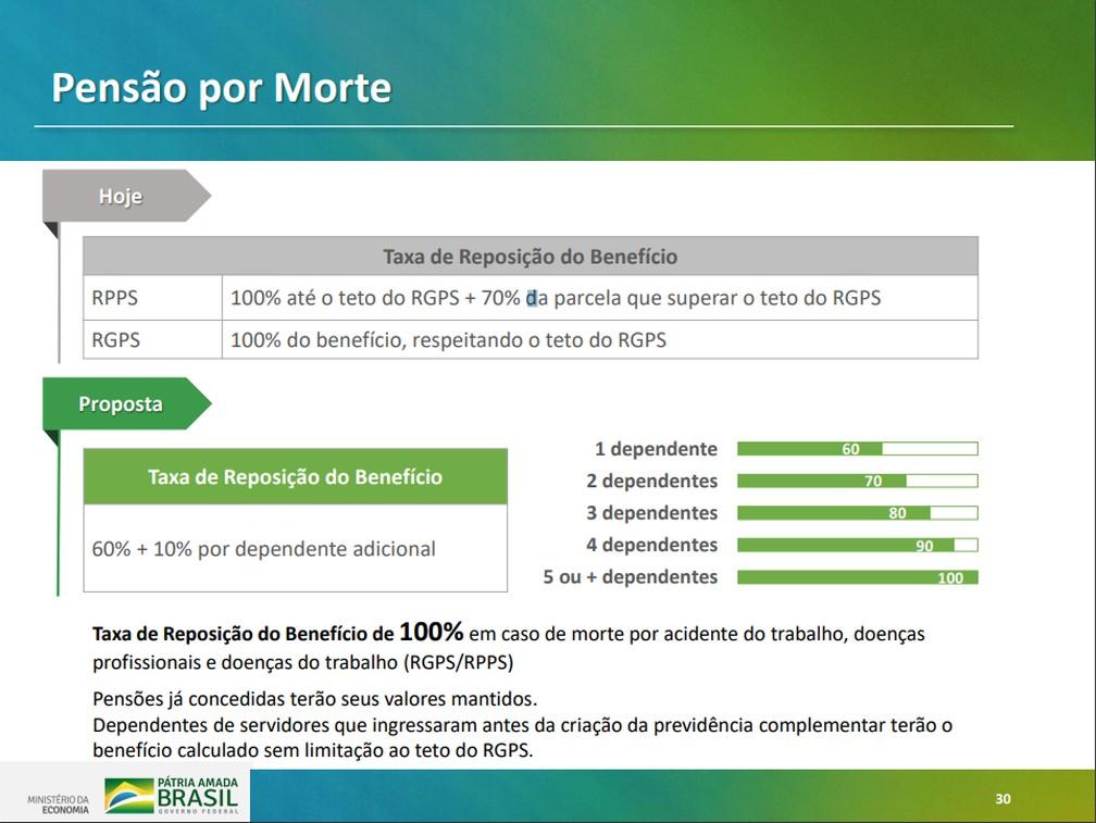 Proposta para pensão por morte apresentada pelo governo para reforma da Previdência — Foto: Reprodução/Ministério da Economia