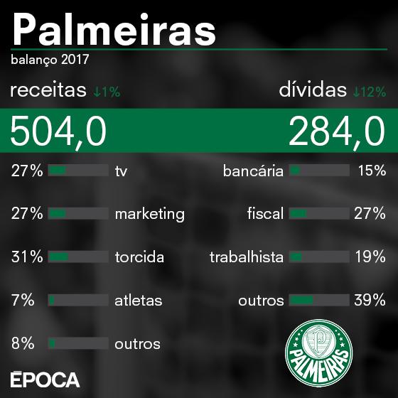 As finanças do Palmeiras em 2017 (Foto: ÉPOCA)