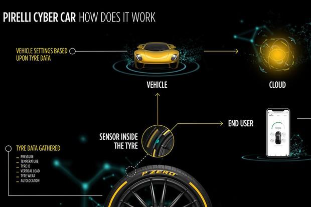 Pirelli Cyber Car (Foto: Divulgação)