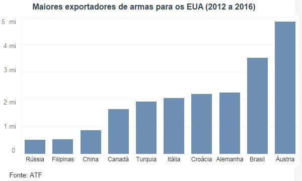 Os maiores exportadores de armas para os EUA